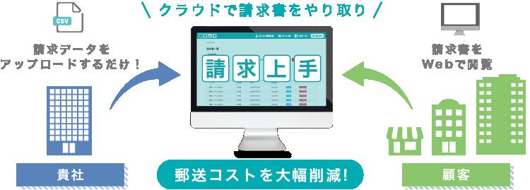 Web請求システム